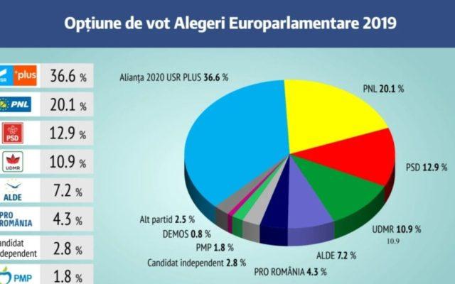 IRES: Alianța USR-PLUS, pe primul loc în preferințele clujenilor! PSD ar obține 12% la Cluj!