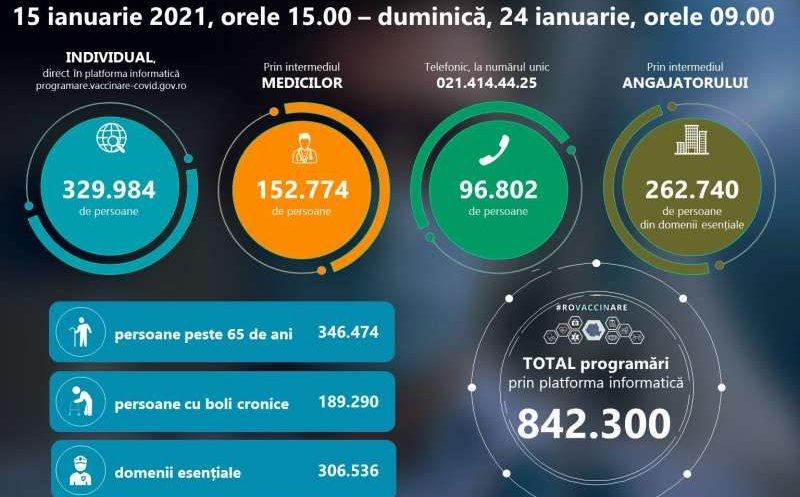 Peste 800.000 de români s-au programat în etapa a 2-a a campaniei de vaccinare anti-COVID