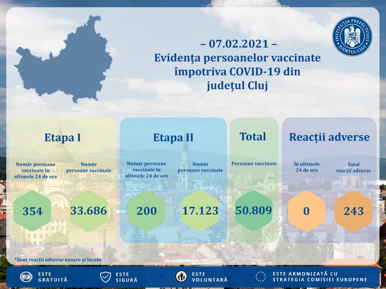 554 de clujeni s-au vaccinat în ultimele 24 de ore și nu s-a înregistrat nicio reacție adversă